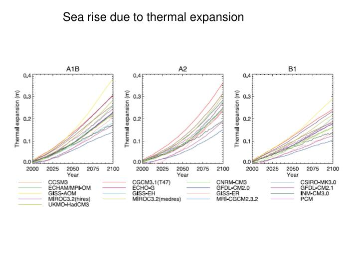 Sea rise due to thermal expansion