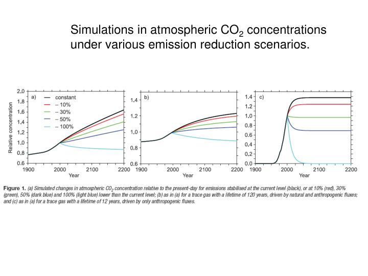 Simulations in atmospheric CO