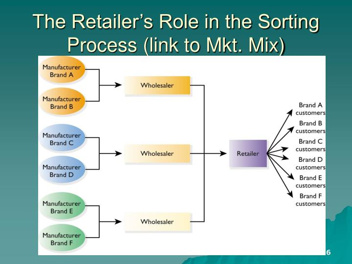 The Retailer's Role in the Sorting Process (link to Mkt. Mix)