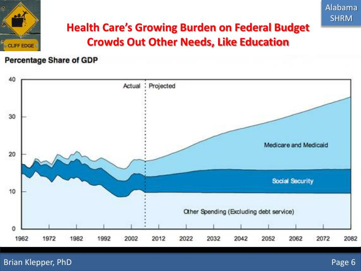 Health Care's Growing Burden on Federal Budget Crowds Out Other Needs, Like Education