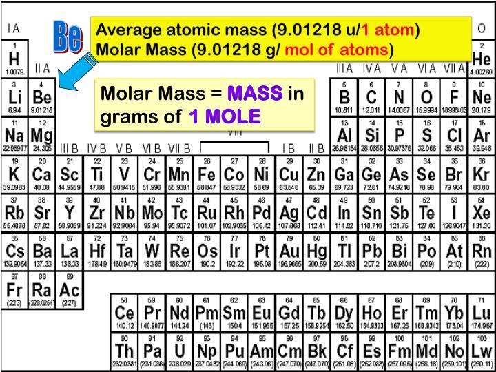 Average atomic mass (9.01218