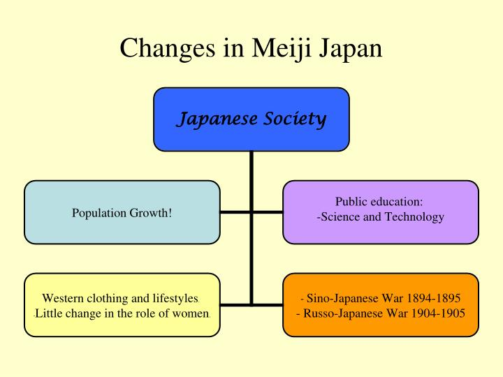 Changes in Meiji Japan