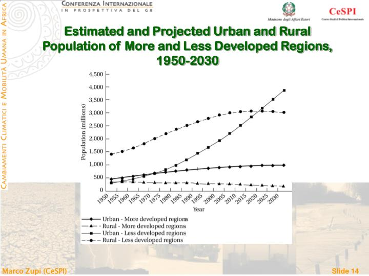 Estimated and Projected Urban and Rural Population of More and Less Developed Regions, 1950-2030