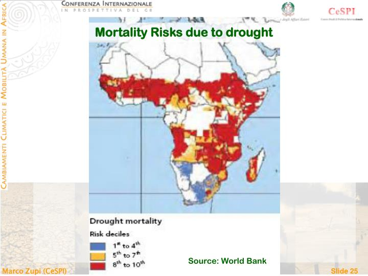 Mortality Risks due to drought