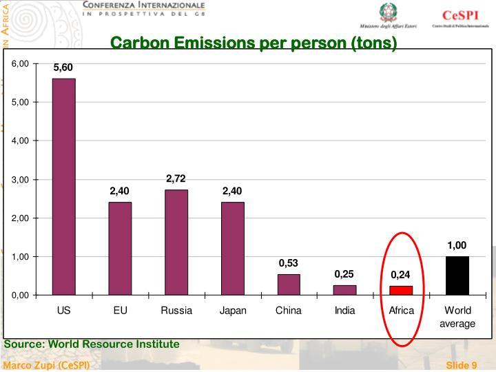 Carbon Emissions per person (tons)
