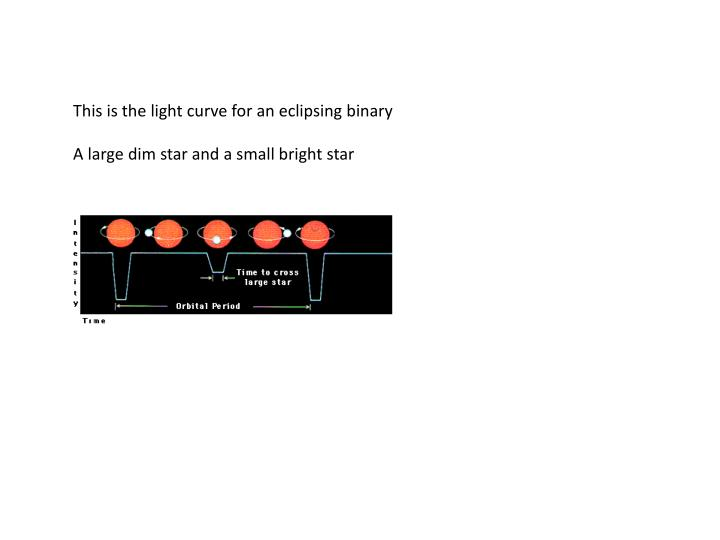This is the light curve for an eclipsing binary