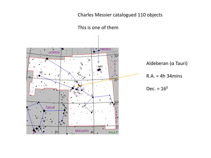 Charles Messier catalogued 110 objects