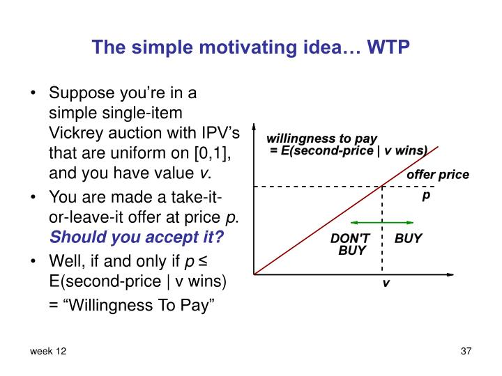 The simple motivating idea… WTP