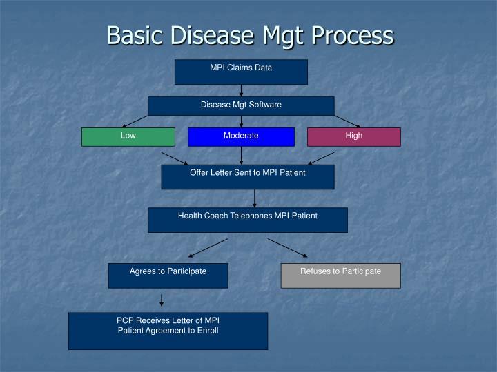 MPI Claims Data