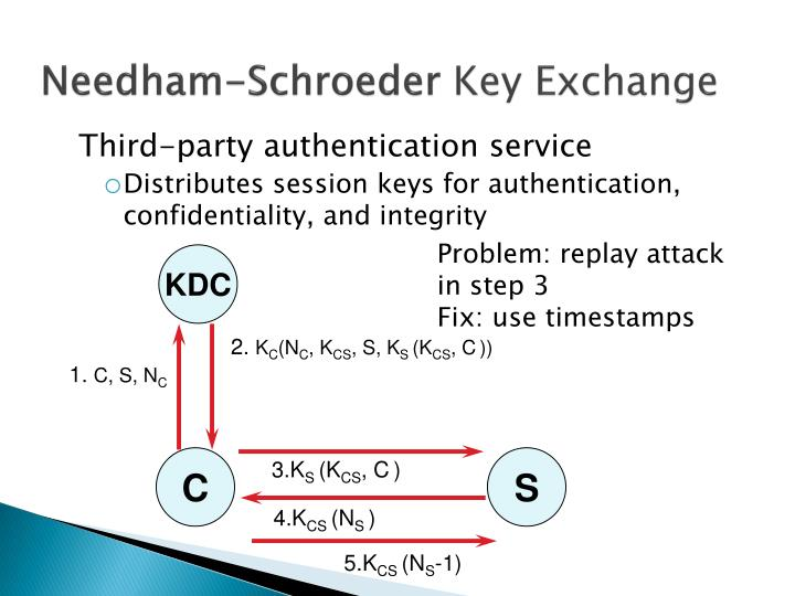 Needham schroeder key exchange