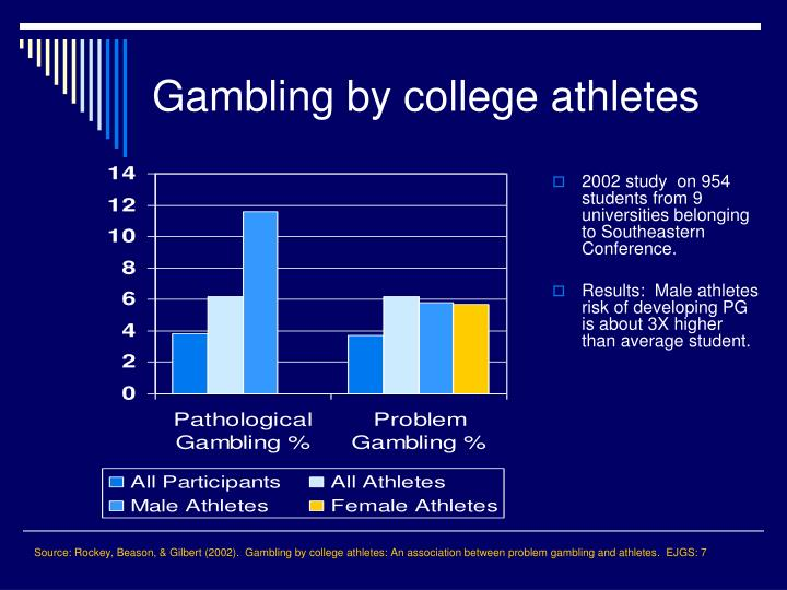 Source: Rockey, Beason, & Gilbert (2002).  Gambling by college athletes: An association between problem gambling and athletes.  EJGS: 7