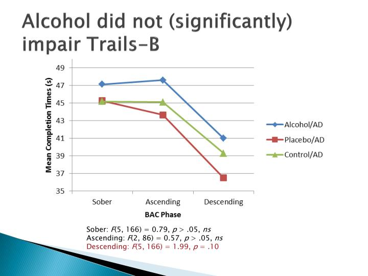 Alcohol did not (significantly) impair Trails-B