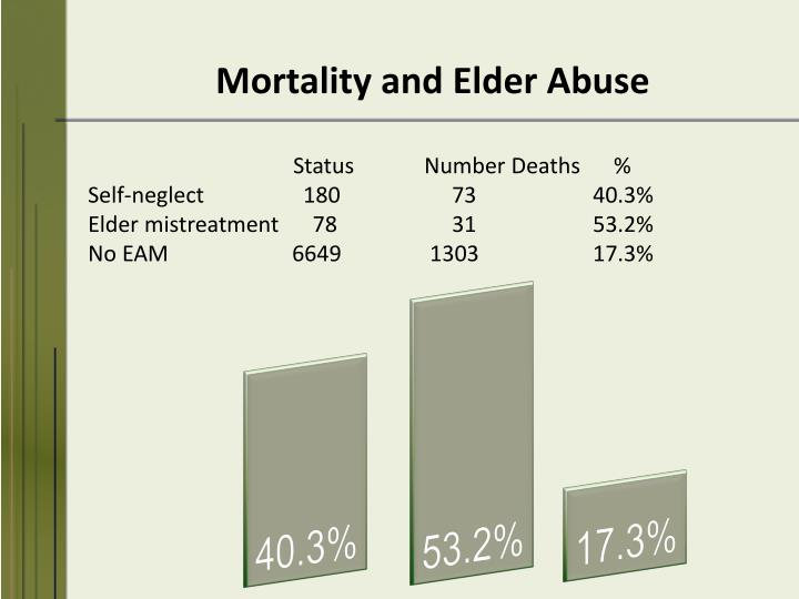 Mortality and Elder Abuse