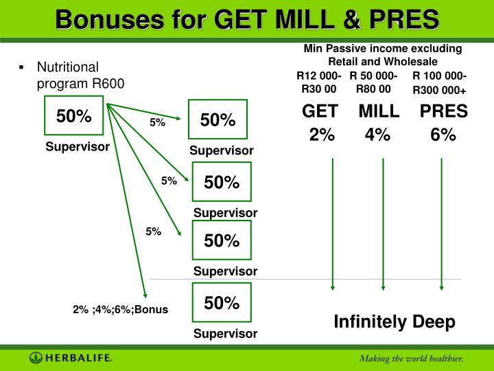 Bonuses for GET MILL & PRES