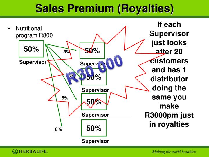 Sales Premium (Royalties)