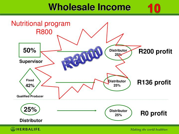 Wholesale Income