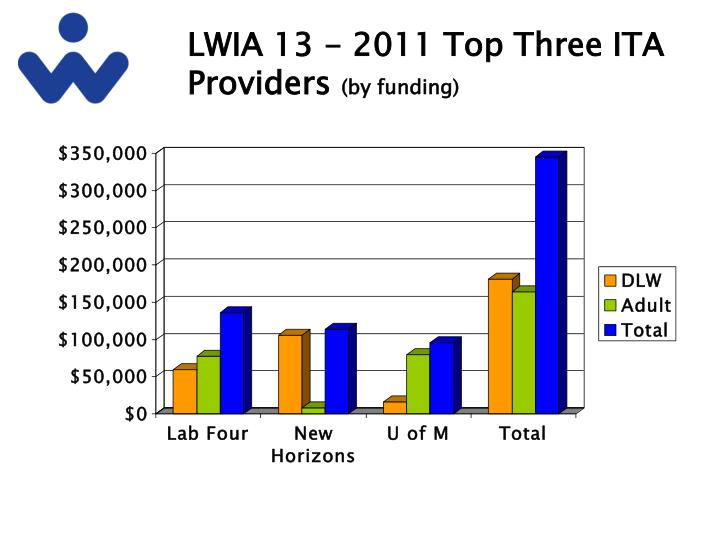 LWIA 13 - 2011 Top Three ITA Providers