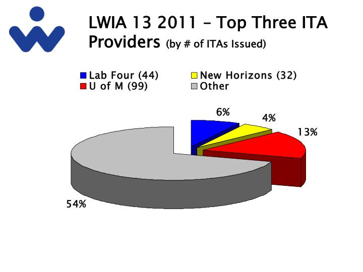 Lwia 13 2011 top three ita providers by of itas issued