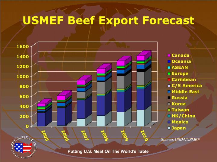 USMEF Beef Export Forecast
