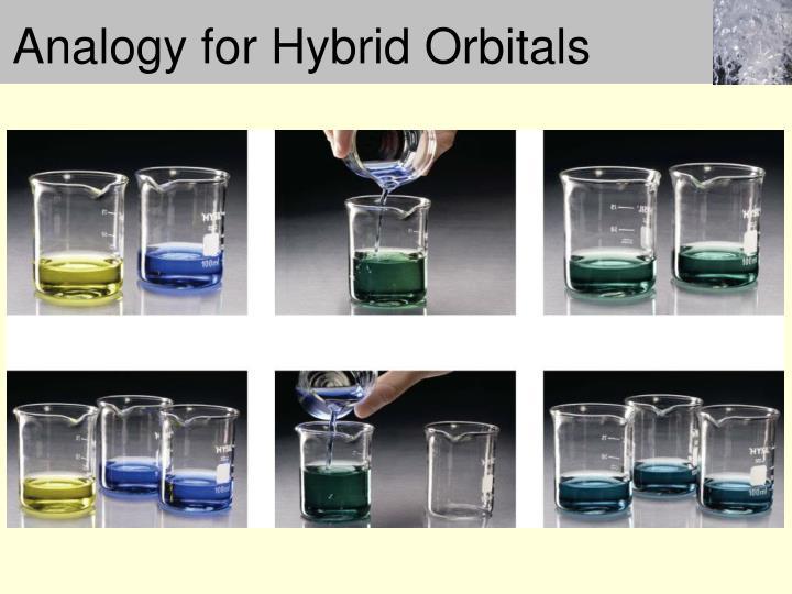 Analogy for Hybrid Orbitals