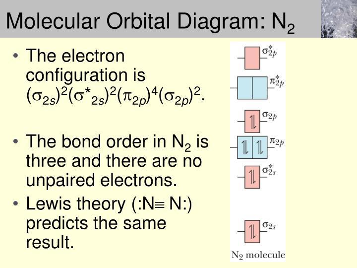 Molecular Orbital Diagram: N