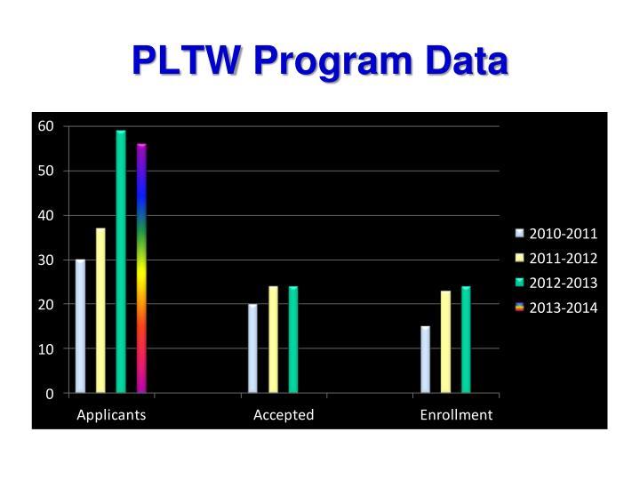 PLTW Program Data