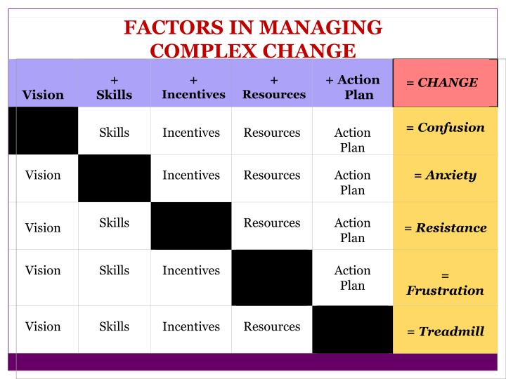 FACTORS IN MANAGING