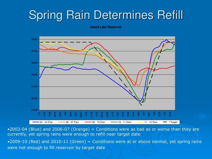 Spring Rain Determines Refill