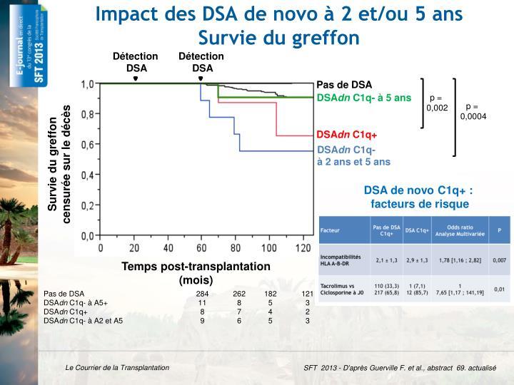 Impact des DSA