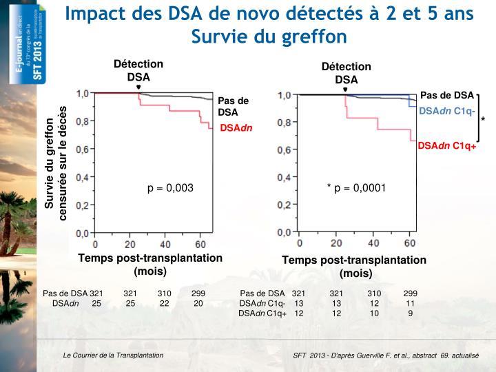 Impact des DSA de novo détectés à