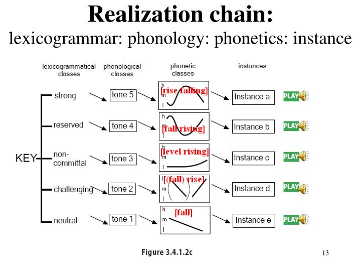 Realization chain: