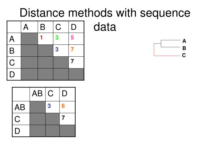 Distance methods with sequence data
