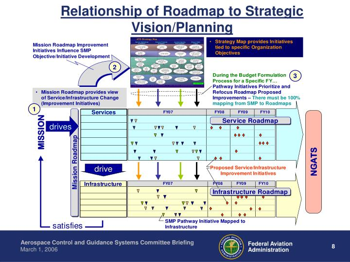 Relationship of Roadmap to Strategic Vision/Planning