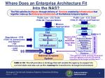 where does an enterprise architecture fit into the nas