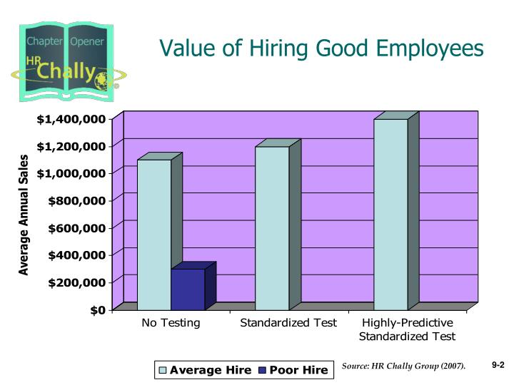 Value of hiring good employees