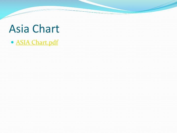 Asia Chart