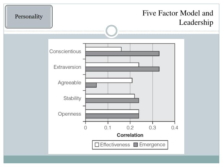 Five Factor Model and