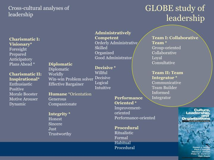 GLOBE study of leadership