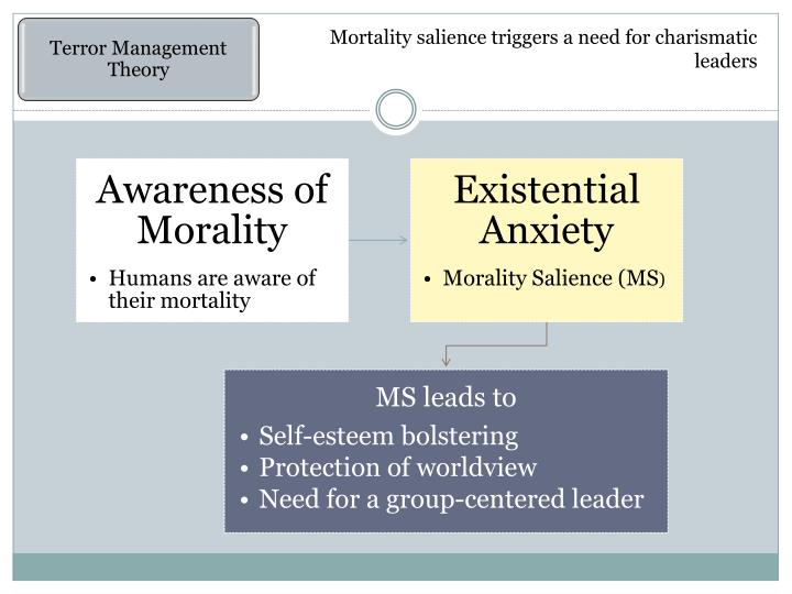 Mortality salience triggers a need for charismatic leaders