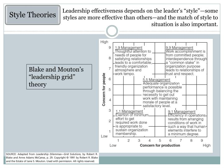 "Leadership effectiveness depends on the leader's ""style""—some styles are more effective than others—and the match of style to situation is also important."