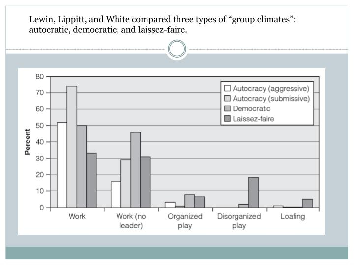 "Lewin, Lippitt, and White compared three types of ""group climates"": autocratic, democratic, and laissez-faire."