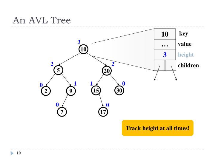 An AVL Tree
