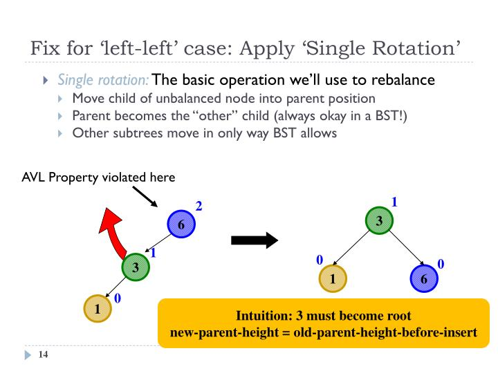 Fix for 'left-left' case: Apply 'Single Rotation'