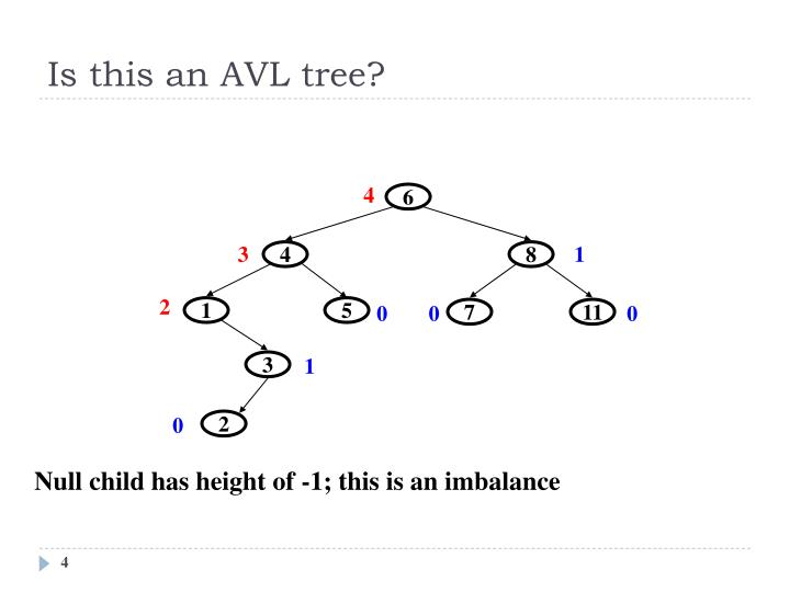 Is this an AVL tree?