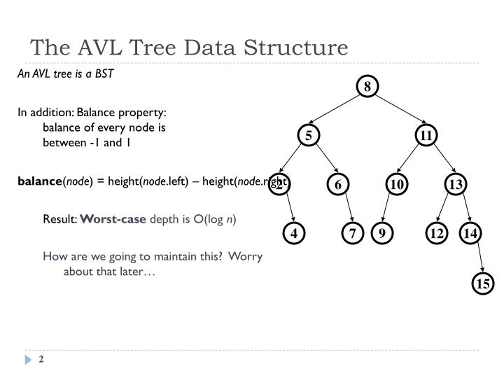The AVL Tree Data Structure