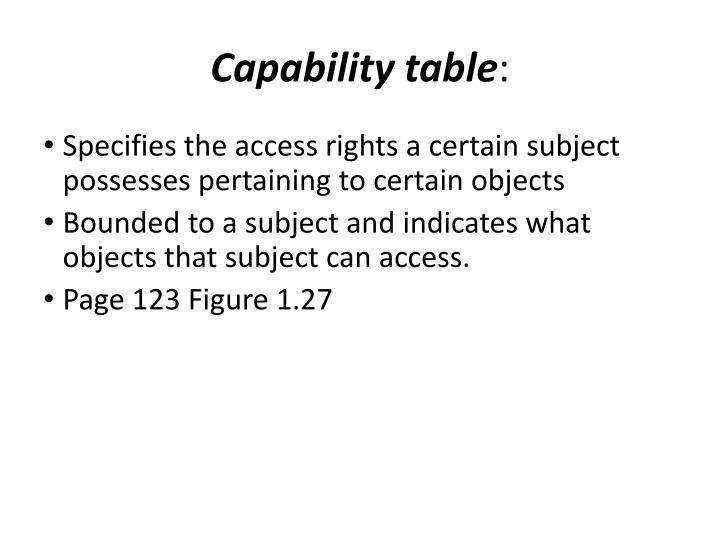 Capability table