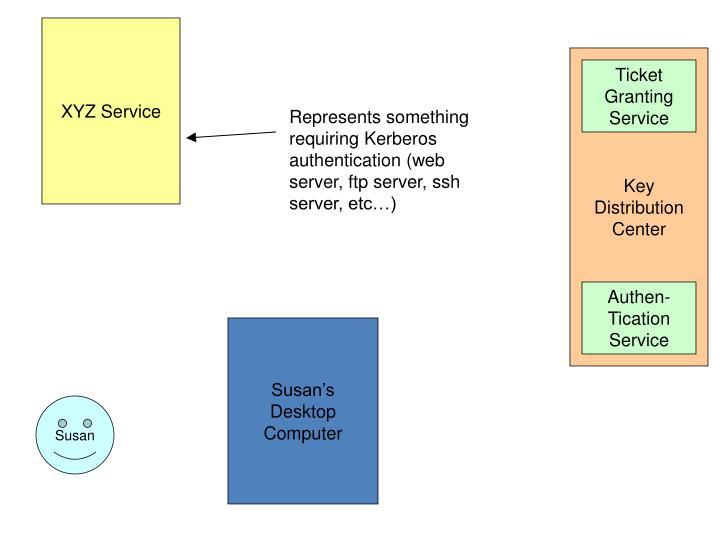 XYZ Service