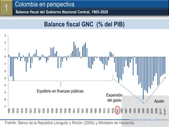 Balance fiscal del Gobierno Nacional Central, 1905-2020