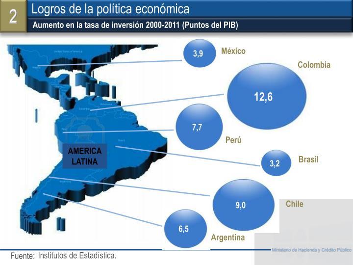 Aumento en la tasa de inversión 2000-2011 (Puntos del PIB)