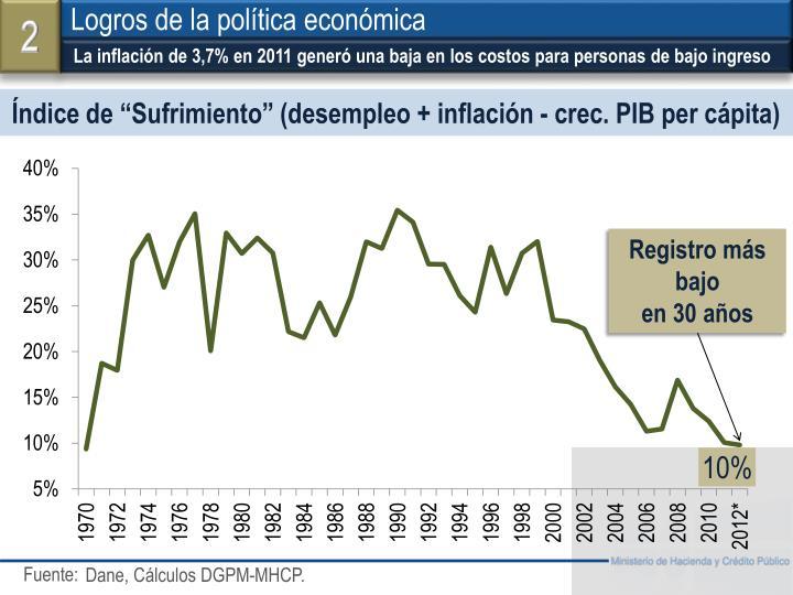 La inflación de 3,7% en 2011 generó una baja en los costos para personas de bajo ingreso